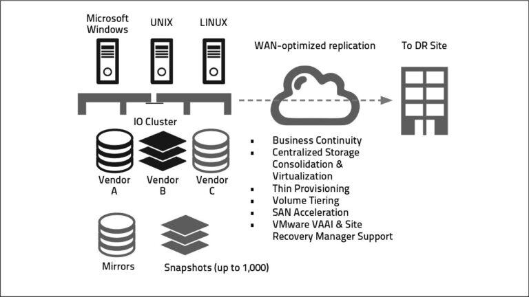 Network Storage Server