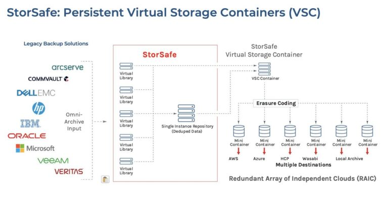Storsafe Persistent Vitual Storage Containers (VSC)