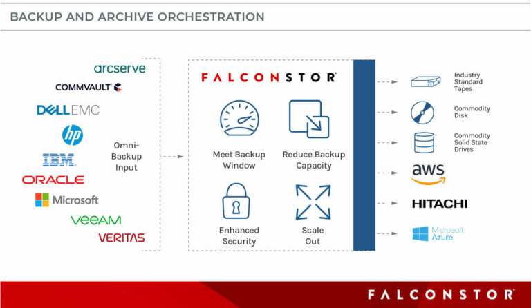 falconstor storage orchestration graphic